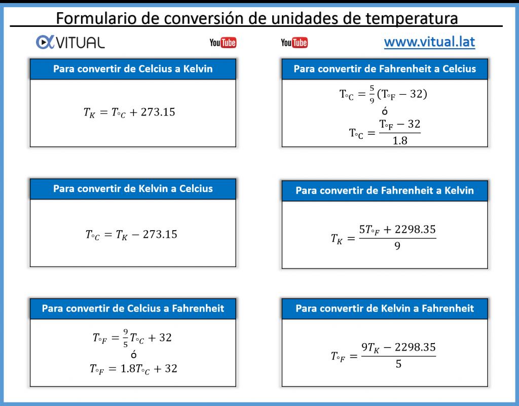 Formulario Conversión de unidades de temperatura
